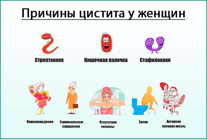 Симптомы острого цистита у женщин признаки и способы лечения