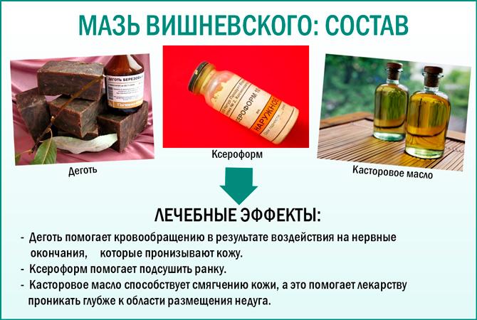 Состав «Мази Вишневского»