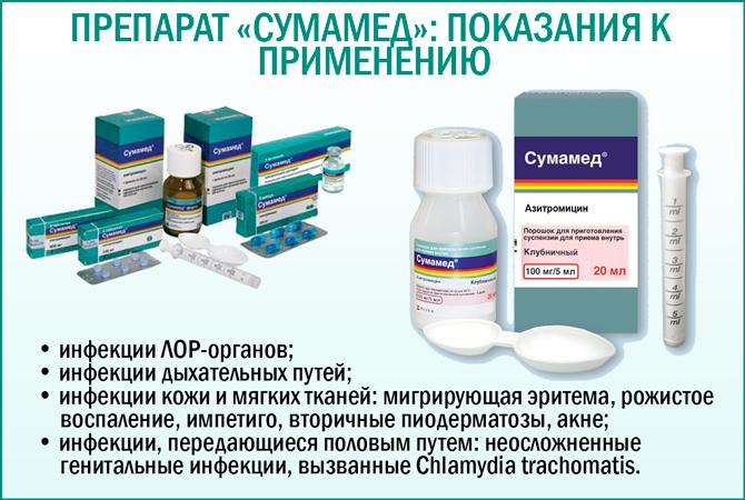 Показания к применению препарата «Сумамед»