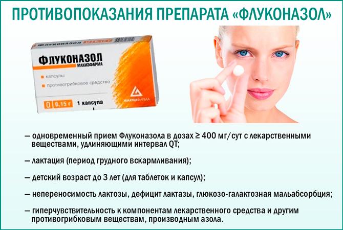 «Флуконазол»: Противопоказания препарата