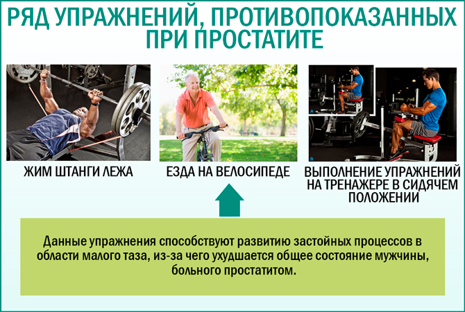 Физические нагрузки при простатите: противопоказания