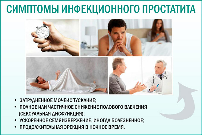 Инфекционный простатит: симптомы