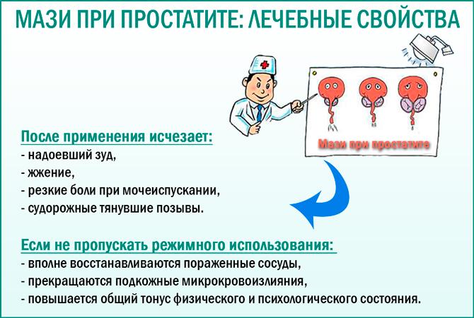 урологический гель от простатита