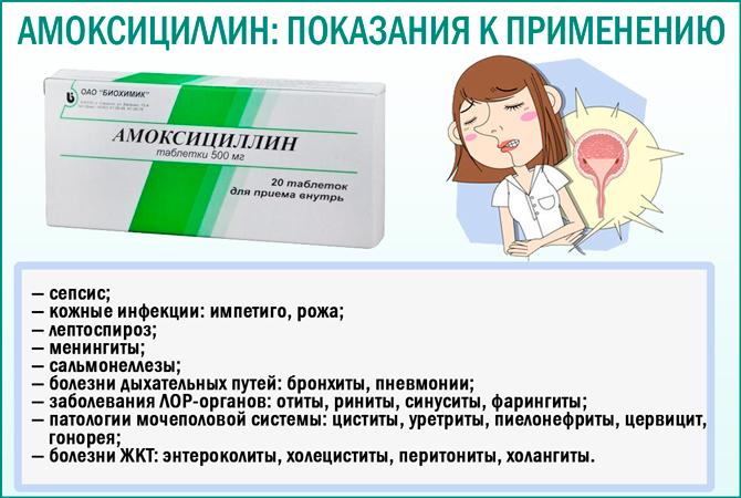 Показания к применению препарата «Амоксициллин»