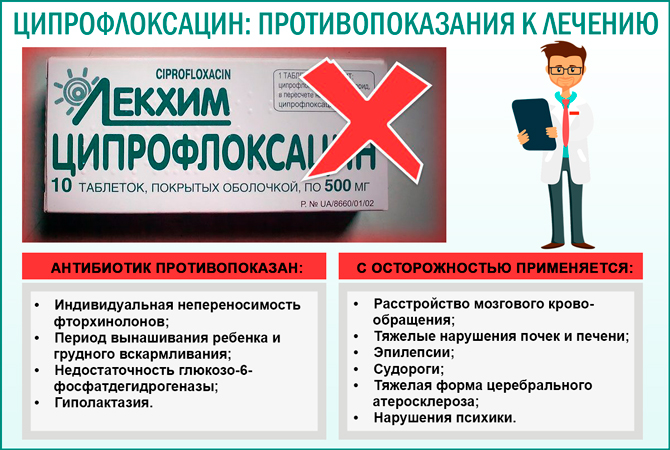Противопоказания к применению препарата «Ципрофлаксин»