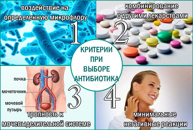 Антибиотики при цистите критерии