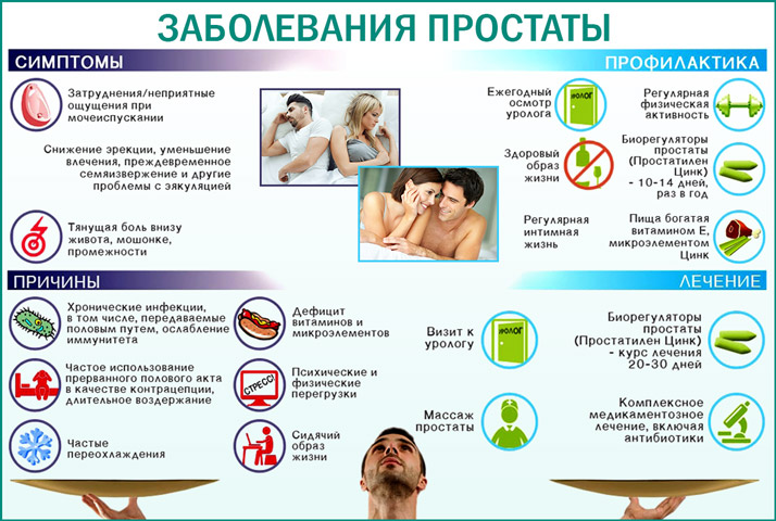 Симптомы и профилактика простатита