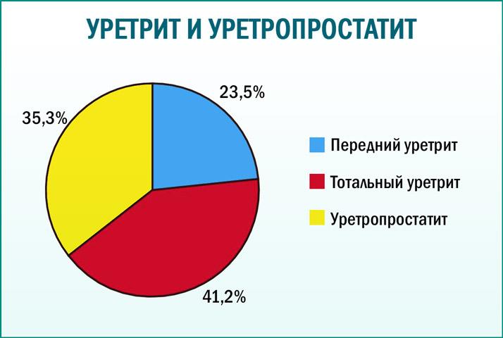 Процентное соотношение заболеваний