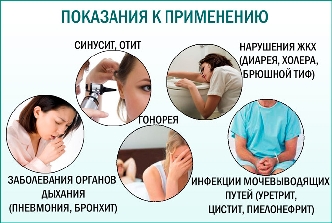 Бисептол при простатите  вс о препарате