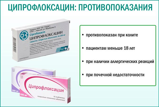 Противопоказания Ципрофлоксацина
