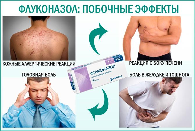 Побочные эффекты препарата Флуконазол