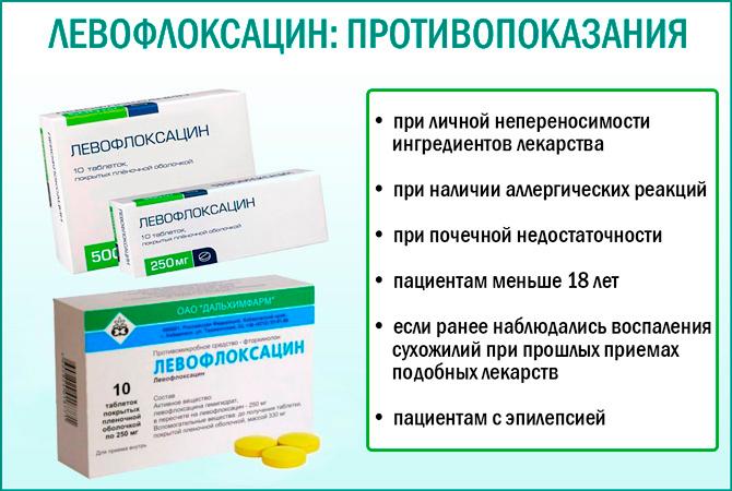 Противопоказания Левофлоксацина