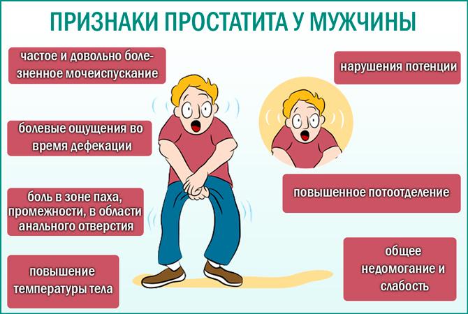 Простатит у мужчин: признаки