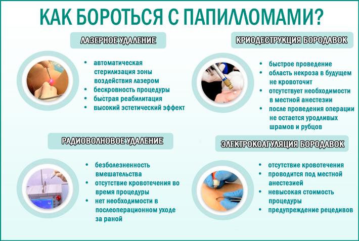 схема лечения впч у женщин