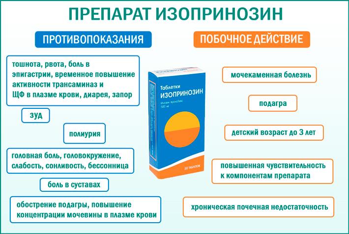 препарат Изопринозин