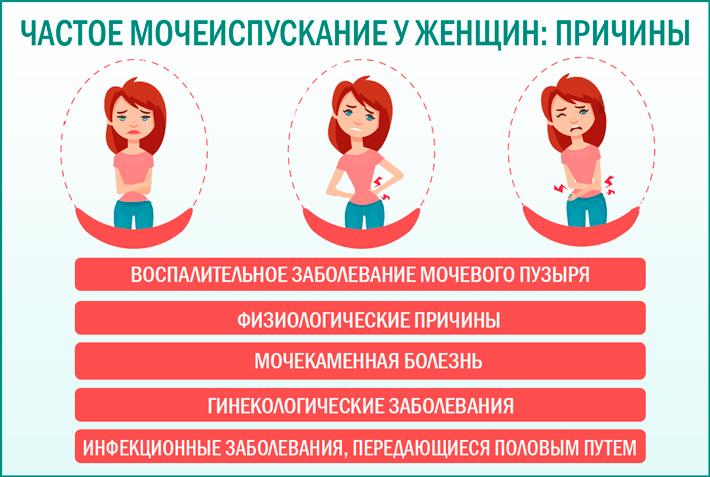 Болит низ живота справа у женщины и частое мочеиспускание thumbnail