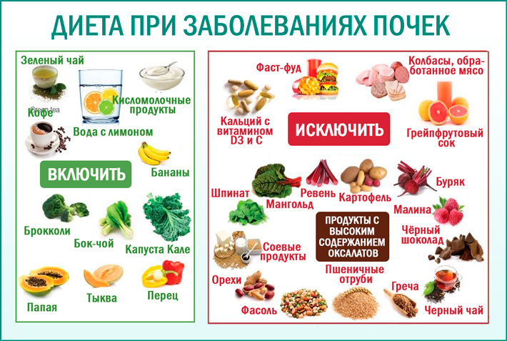 Диета при гемодиализе почек: питание