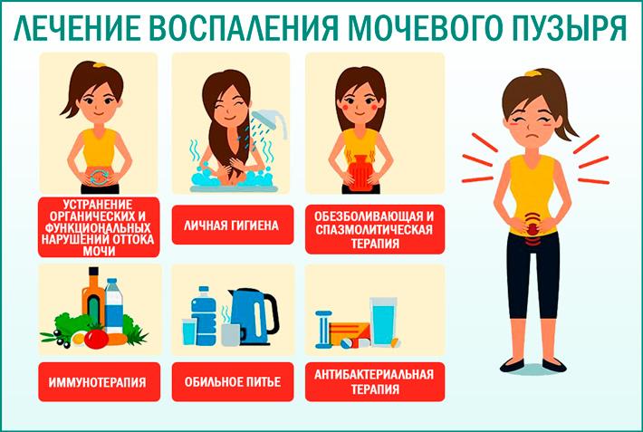 Воспаление мочевого пузыря: лечение цистита