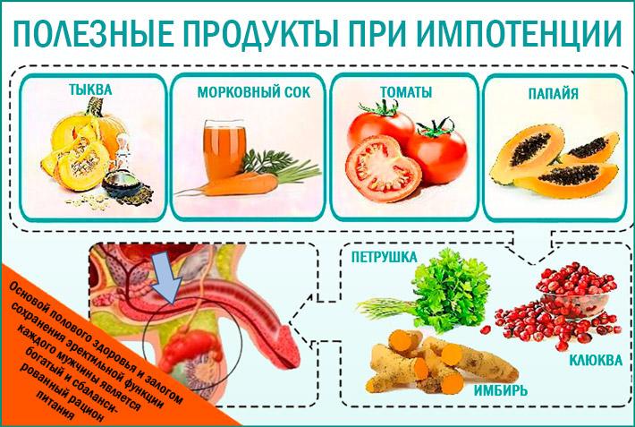 Правильное питание при импотенции