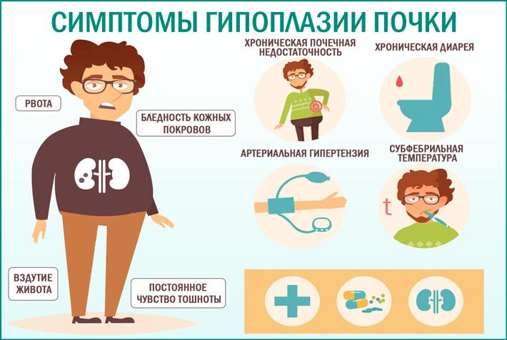 Основные симптоматические проявления гипоплазии почки