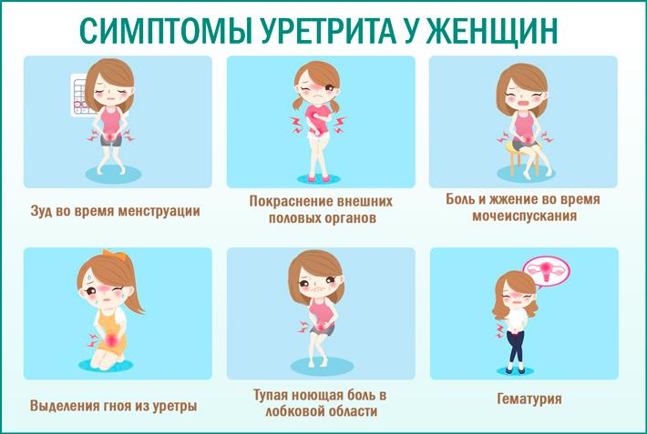 Уретрит у женщин: симптомы болезни