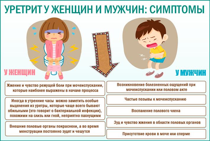 Уретрит (женский, мужской): симптомы