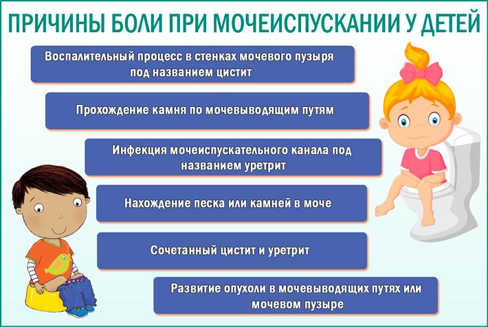 Причины боли при мочеиспускании у детей