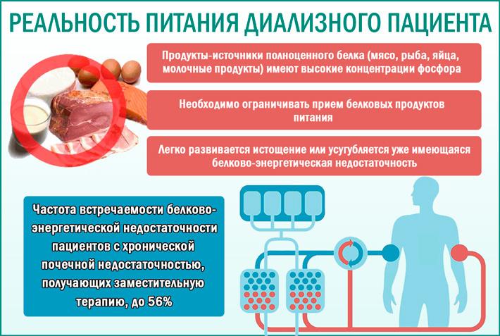 Питание больных, получающих лечение диализом