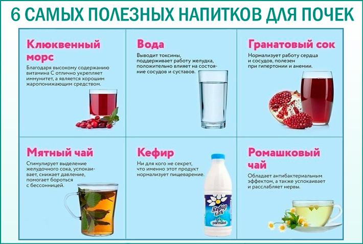 Полезные напитки для почек