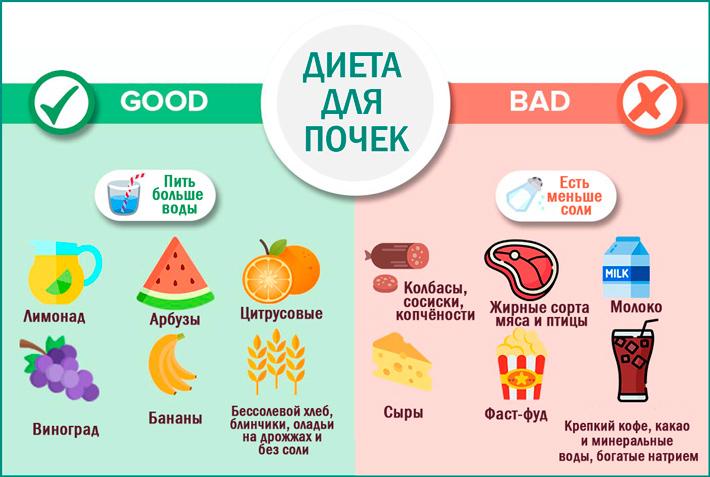 Грамотно разработанная диета при заболевании почек — одно из условий комплексного лечения болезни.
