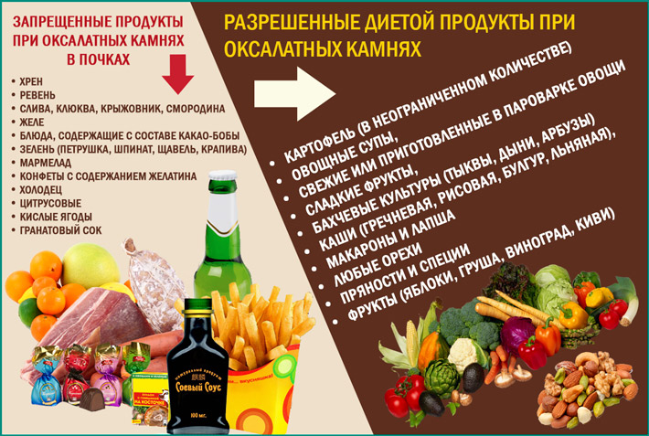 Правильное питание при наличии оксалатов в моче