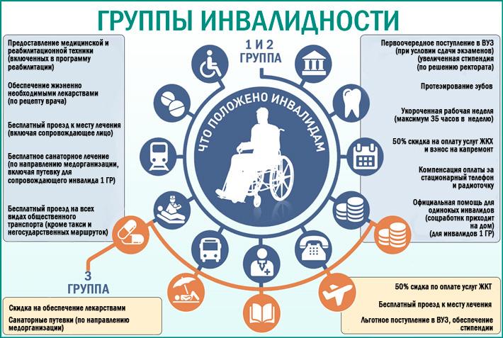 Удалили почку положена ли инвалидность