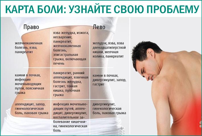 Источник боли: узнайте причину боли
