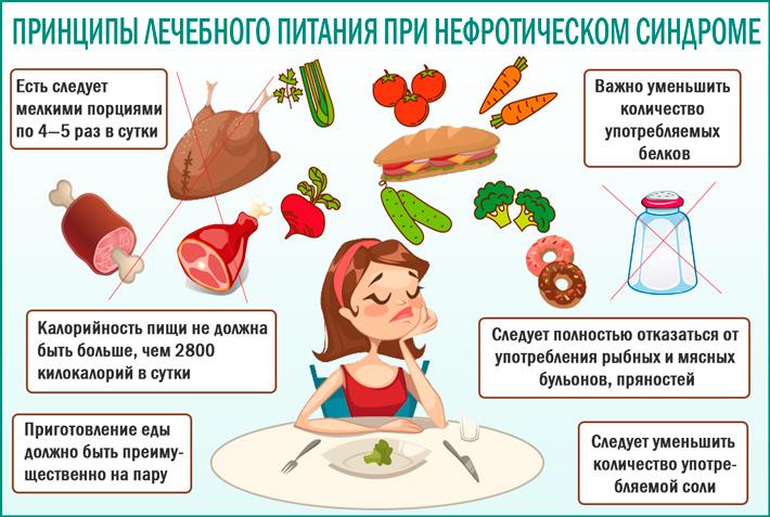 Питание при нефротическом синдроме