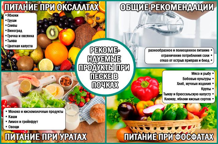 Рекомендуемые продукты при разных видах песка