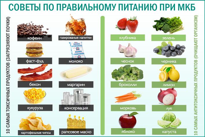 Советы по правильному питанию при мочекаменной болезни почек
