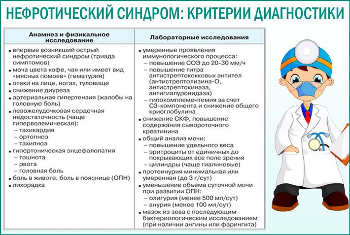 Критерии диагностики нефротического синдрома
