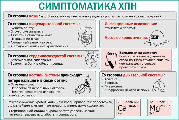 Симптоматика ХПН
