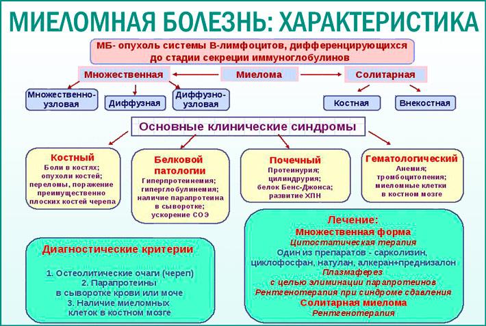 Миеломная болезнь: симптомы болезни