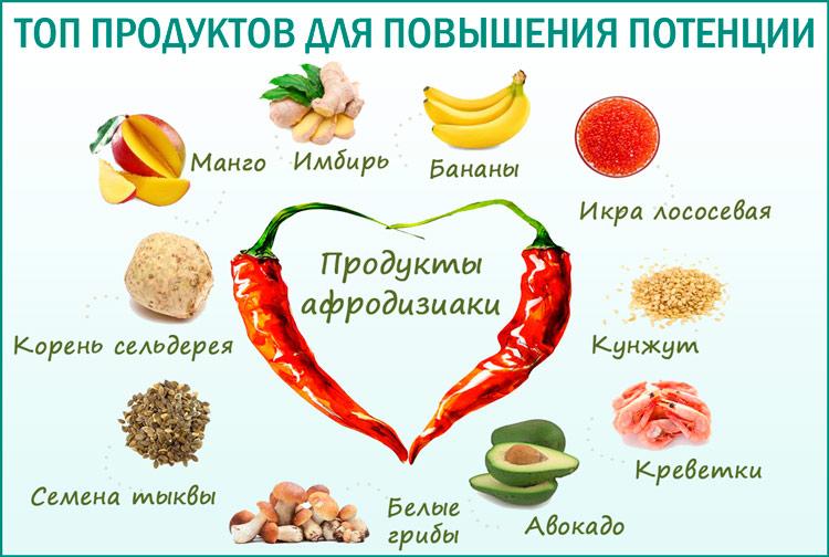 Рейтинг лучших продуктов питания для повышения потенции