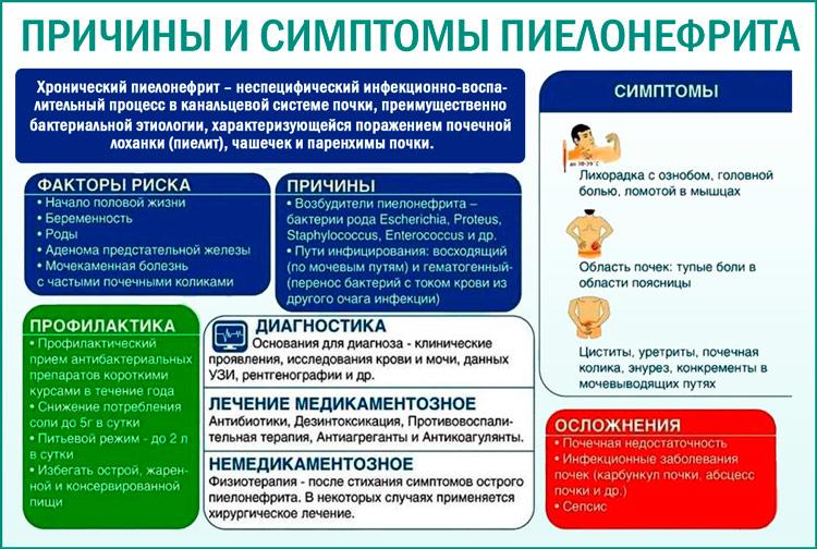 Пиелонефрит: причины и симптомы