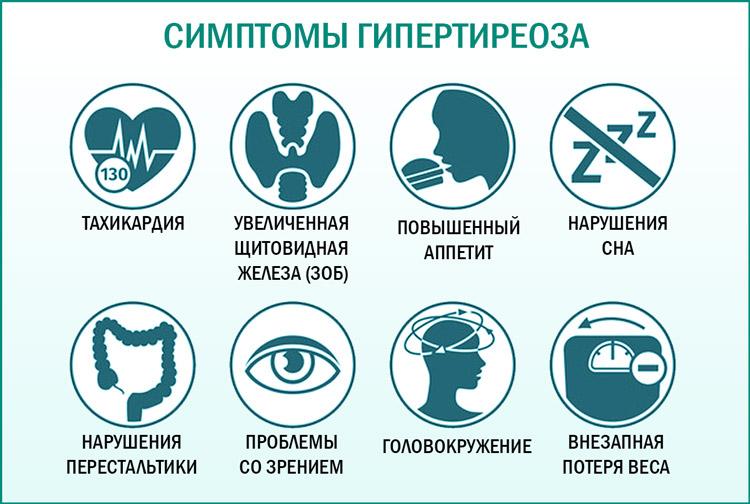 Признаки гипертиреоза