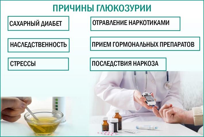Причины глюкозурии