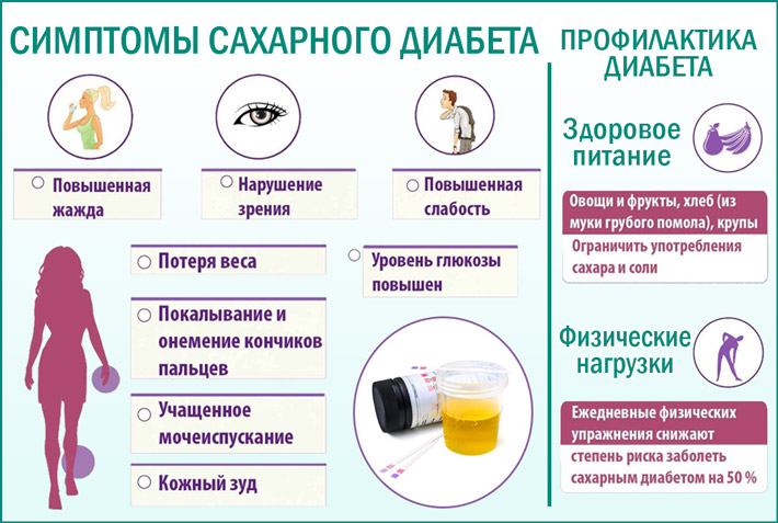 Симптомы диабета