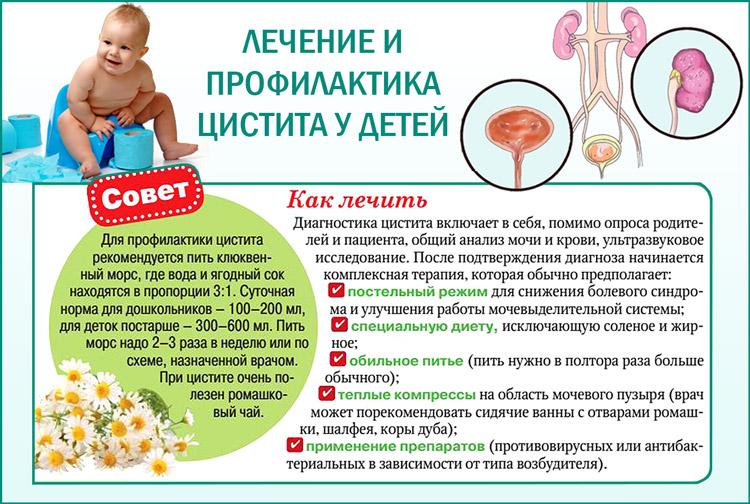 Лечение и профилактика у детей